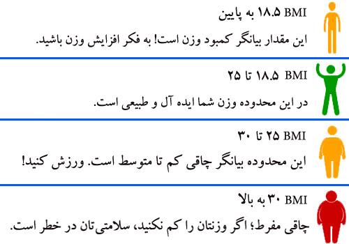 مقادیر مختلف BMI