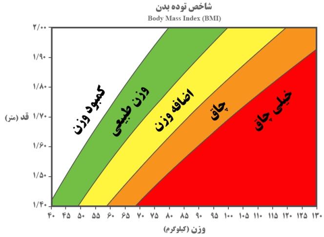 تست BMI لاغری از روی نمودار