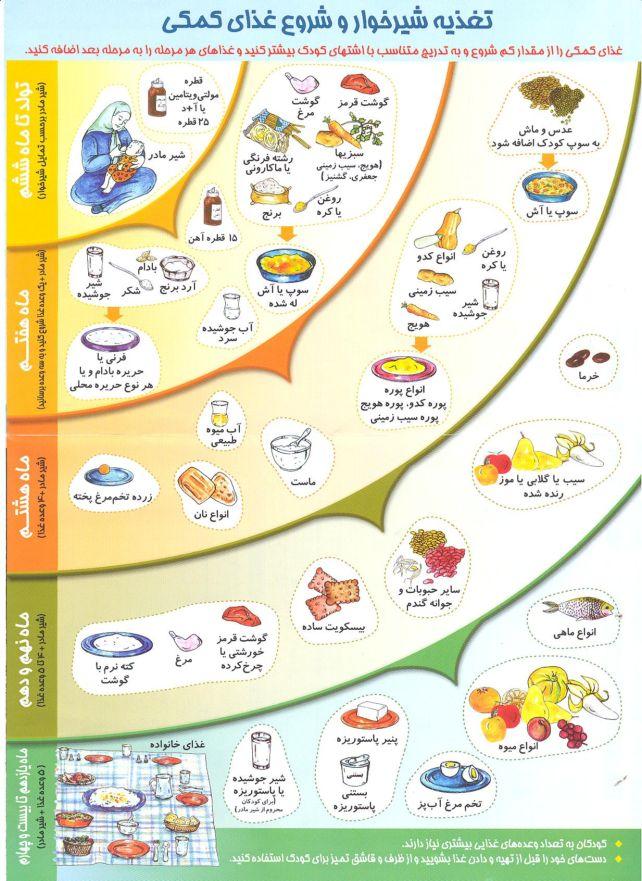 لیست غذاهای کودک تا یکسالگی