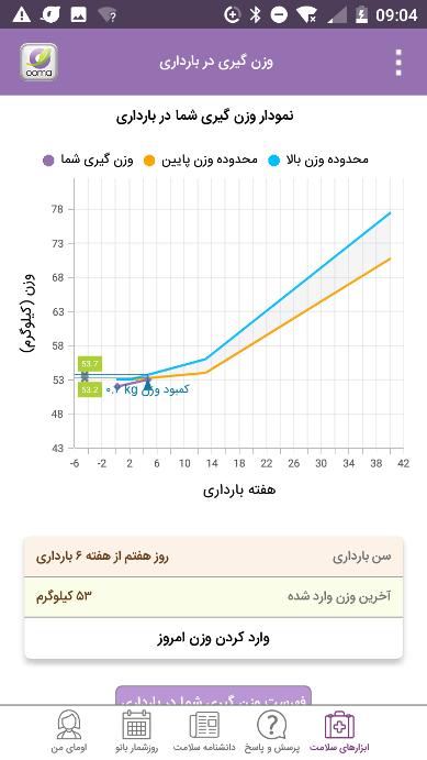 نمودار وزن گیری مادر باردار