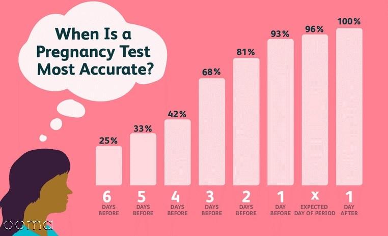 چند روز عقب افتادن پریود نشانه بارداری است